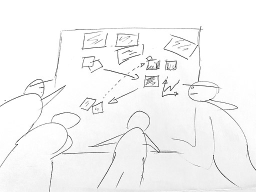 "Sketch image showing ""A Design thinking Workshop"", by Jose Berengueres, CC BY-SA 4.0 <https://creativecommons.org/licenses/by-sa/4.0>, via Wikimedia Commons."